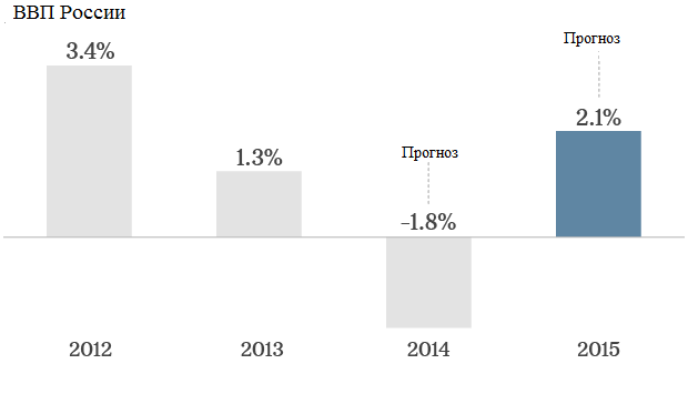 ВВП России