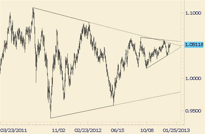 Треугольник - фигура технического анализа