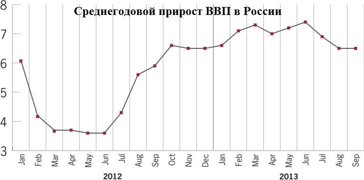 Прирост ВВП в России