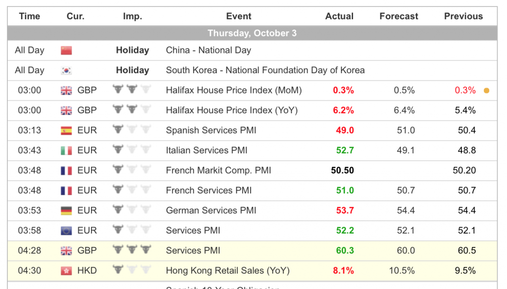 Экономический календарь Форекс