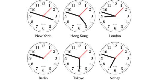 Время основных ключевых точек Форекс