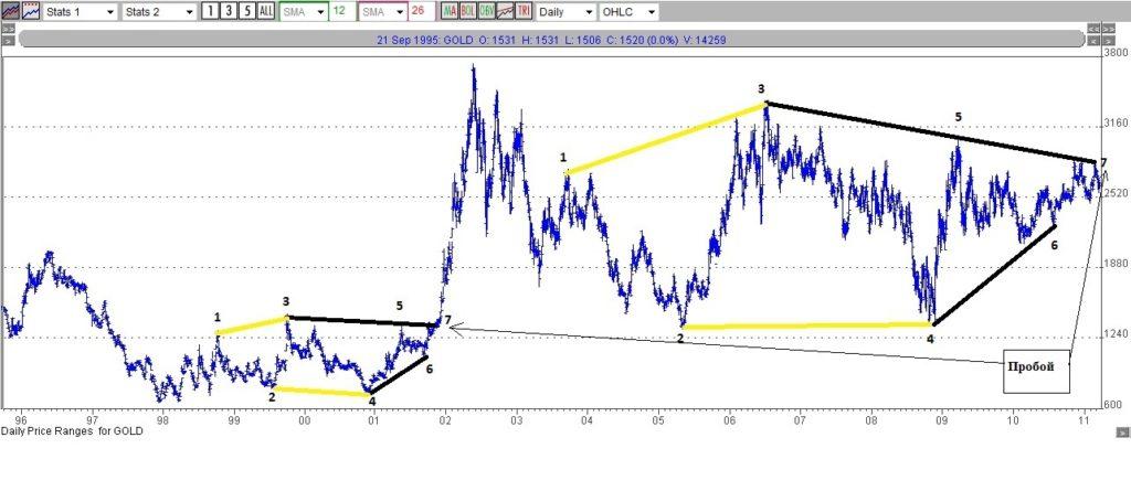 Фрактальный анализ цен на золото