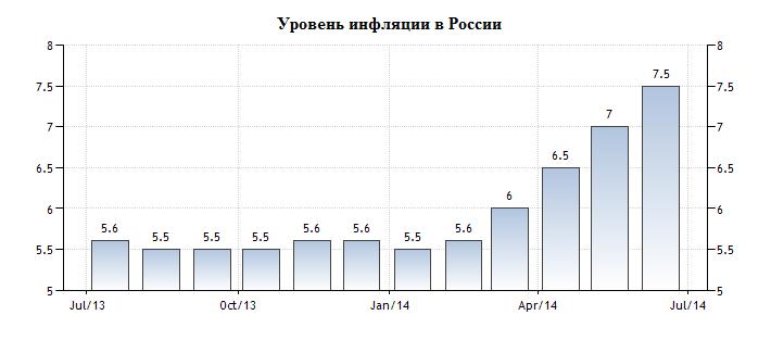 Уровень инфляции в России