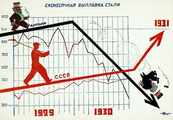 Экономика СССР в 30-е годы